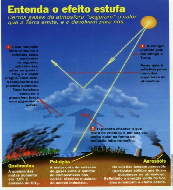 Veja na figura abaixo a emissão de cada um na atmosfera  1b04f5093939b
